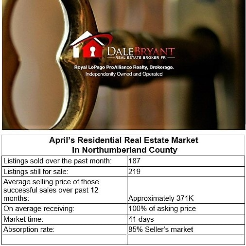 Monthly Real Estate Market Snapshots