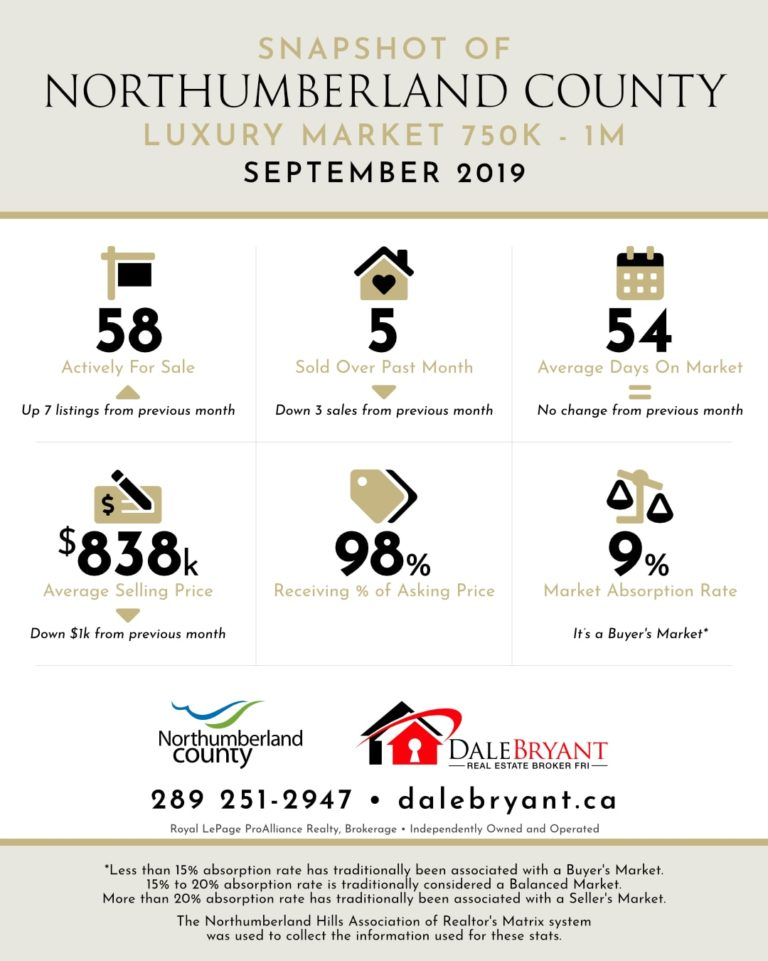 Northumberland County 750K Sept 19